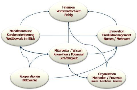 Anatomie von Unternehmen für den Erfolg
