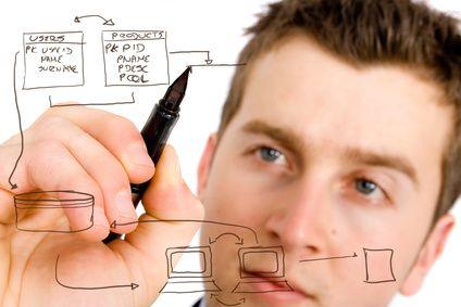 Produktmanagement richtig planen