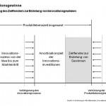 Verengung des Zeitfensters für Innovationsgewinne
