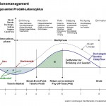 ionsmanagement über den gesamten Produktlebenszyklus