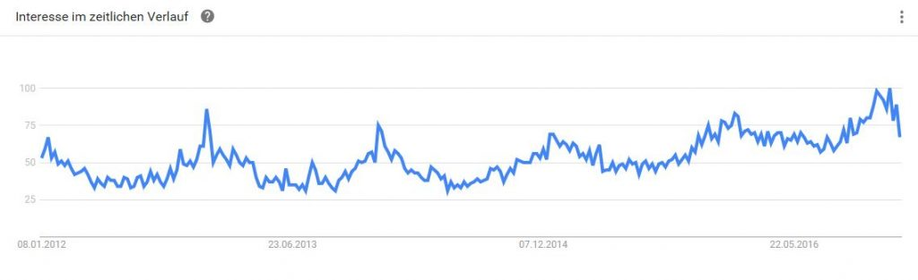 Google Trends Digitalisierung